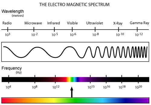 a description of the visible light spectrum Visible light is right in the middle of the spectrum, and the wavelengths of visible light range from about 700 nm for red light to 400 nm for violet light ultraviolet light can enter a few millimeters into your skin and cause sunburns and skin cancer.