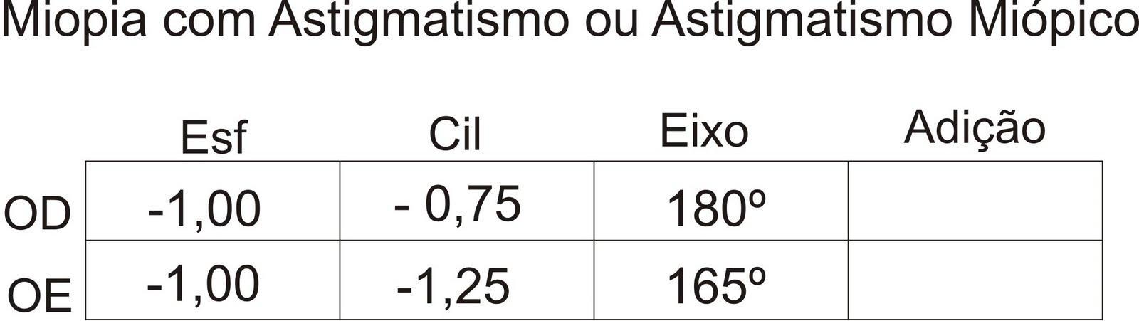 Astigmatismo - Para avaliar somente o astigmatismo, alteração da córnea que  provoca vários pontos de foco das imagens, existe a coluna chamada  Cilíndrico, ... 043c779c91