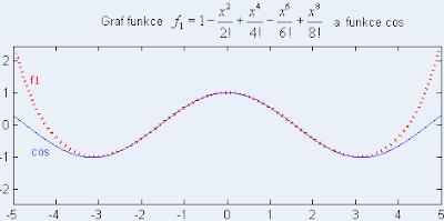 O důležitosti exponenciální funkce