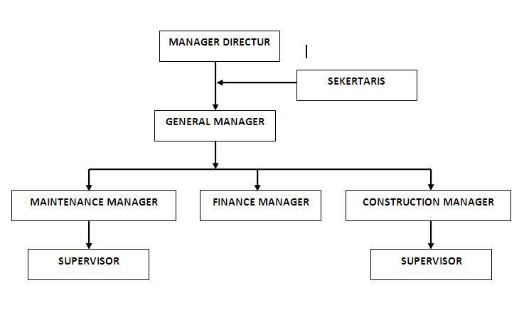 welcome to my blog: struktur organisasi perusahaan dan ...