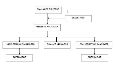 Search Results for: Contoh Struktur Organisasi Perusahaan Dan Tugasnya