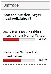 Umfrage-Ergebnissevon Blick