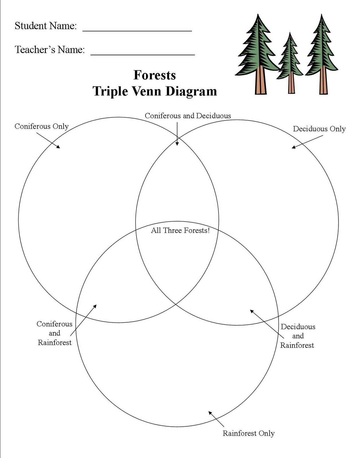 Allen reads second grade reseach unit the triple venn diagram was quite challenging but the second graders were up for it pooptronica