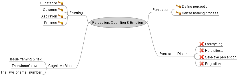 mind map of visual perception How to mind map - introduction  the enormous power of the visual  the beginnings of developing the extraordinary powers of visualisation and perception as .