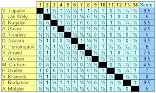 Tabla de resultados del Torneo de ajedrez Corus 2007