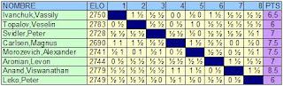 Clasificación final del XXIV Torneo Internacional de Ajedrez Ciudad de Linares - Morelia 2007