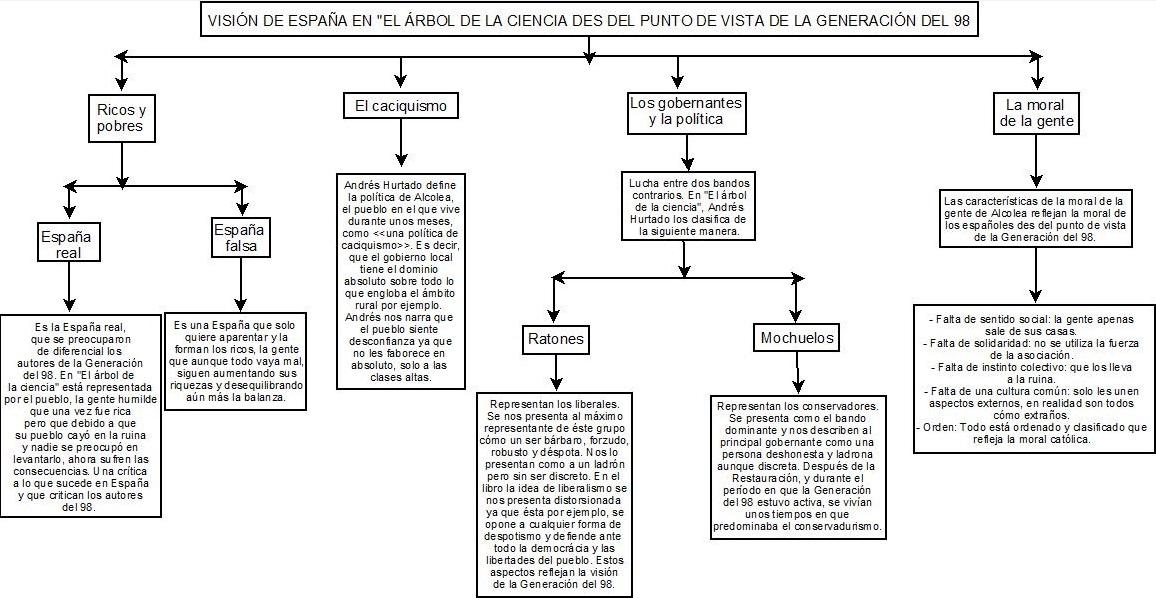 Literatura castellana el rbol de la ciencia quinta parte for El arbol de la ciencia