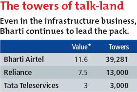 Even in the infrastructure business, Bharti continues to lead the pack
