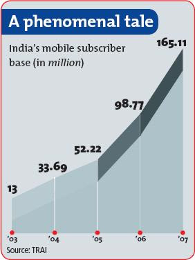 India's mobile subscriber base (in million)