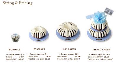 Nothing Bundt Cakes Sizes