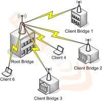 Basic computer network and computer repair computer network topology point to multipoint topology sciox Choice Image