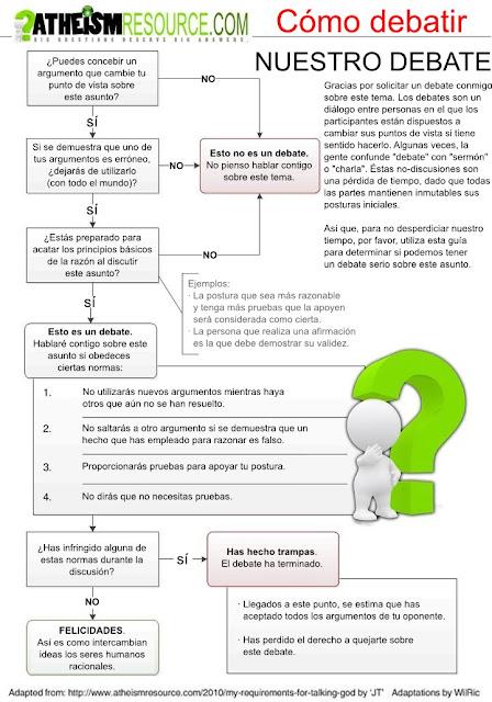 Reglas para debatir
