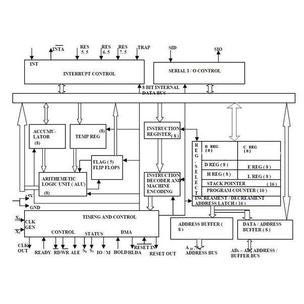 Electronics teacher architecture of 8085 microprocessor for Architecture 8085 microprocessor