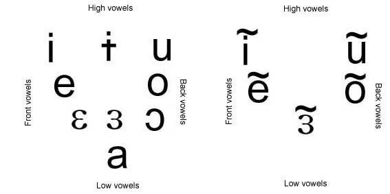 angecari  vowel diagram ipa