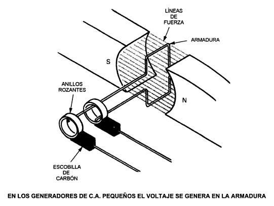 Generadores de corriente alterna la forma como trabajan - Generador de corriente ...