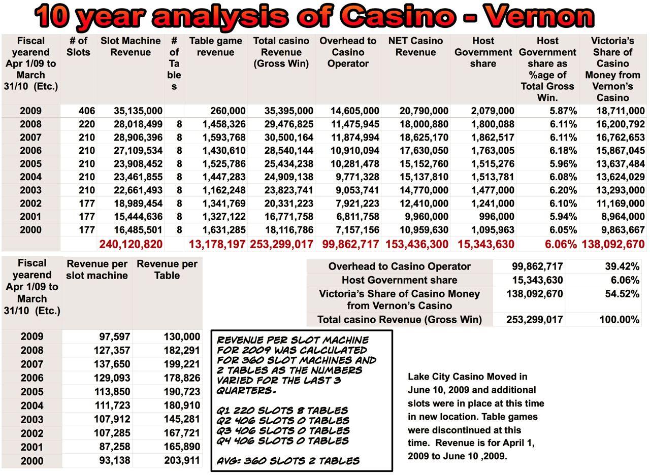 Online Casino Dealer Resume Online Casino Portal
