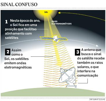 Interrupções Solares na claro tv