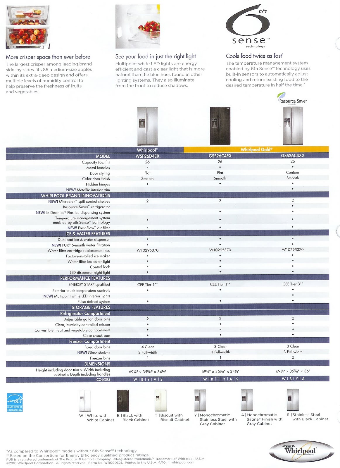 Appliance Information Whirlpool Side By Side Refrigerators