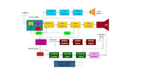 Sistem kerja penerima televisi midas electronic karena secara prinsip sama maka akan saya jelaskan prinsip kerja penerima tv secara umum hitam putih berwarna dibawah ini adalah gambar diagram blog ccuart Images
