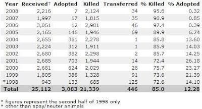 peta kills stats