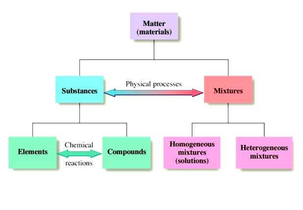 Simple Definition Of Chemical Property
