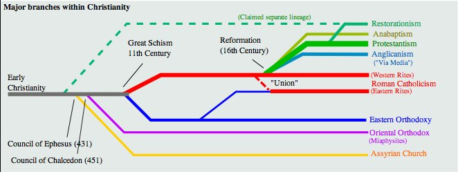 Holy Tradition of the Church: Church Timeline