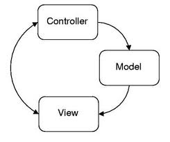 Is MVC a design pattern or an architectural pattern? | Software View