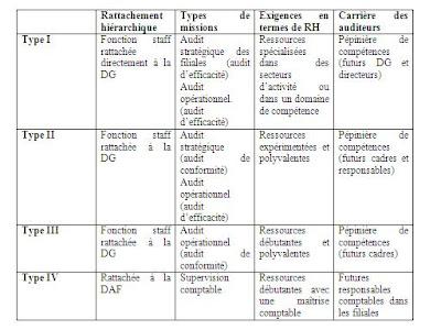 les types d audit interne pdf