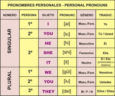 PERSONAL PRONOUNS: Table to learn personal pronouns and those contraction