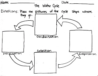 Low incidence worksheets water cycle the following are worksheets created to support lessons about the water cycle ccuart Gallery