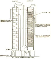 diagram of a column still