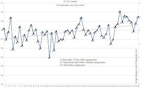 Chart: LP10E Compact velocity