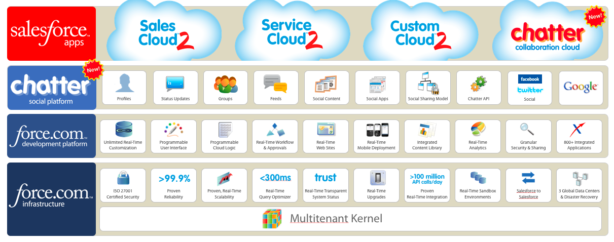 Salesforce new social offerings