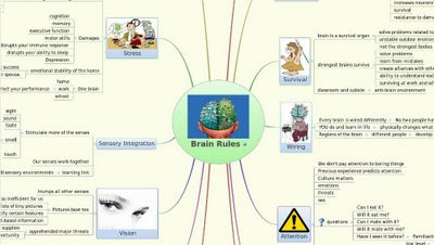 Security Mind Map Mind Mapping Application