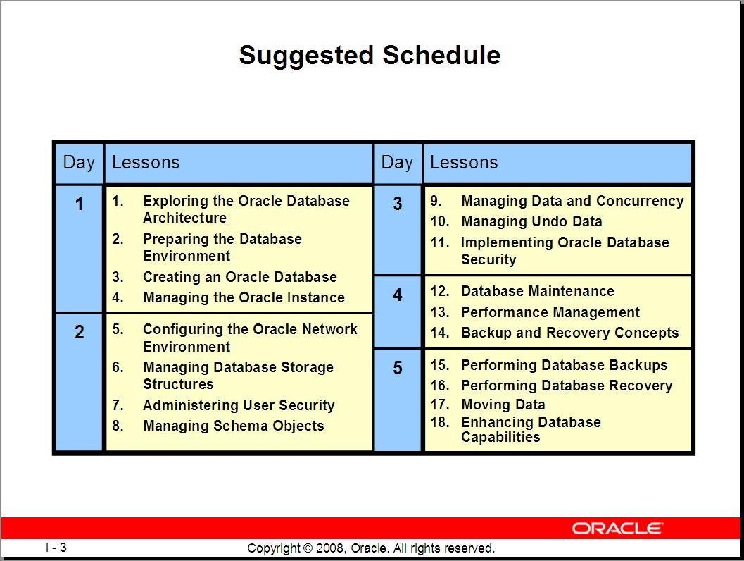D50102GC11 Oracle Database 11g Administration Workshop-I