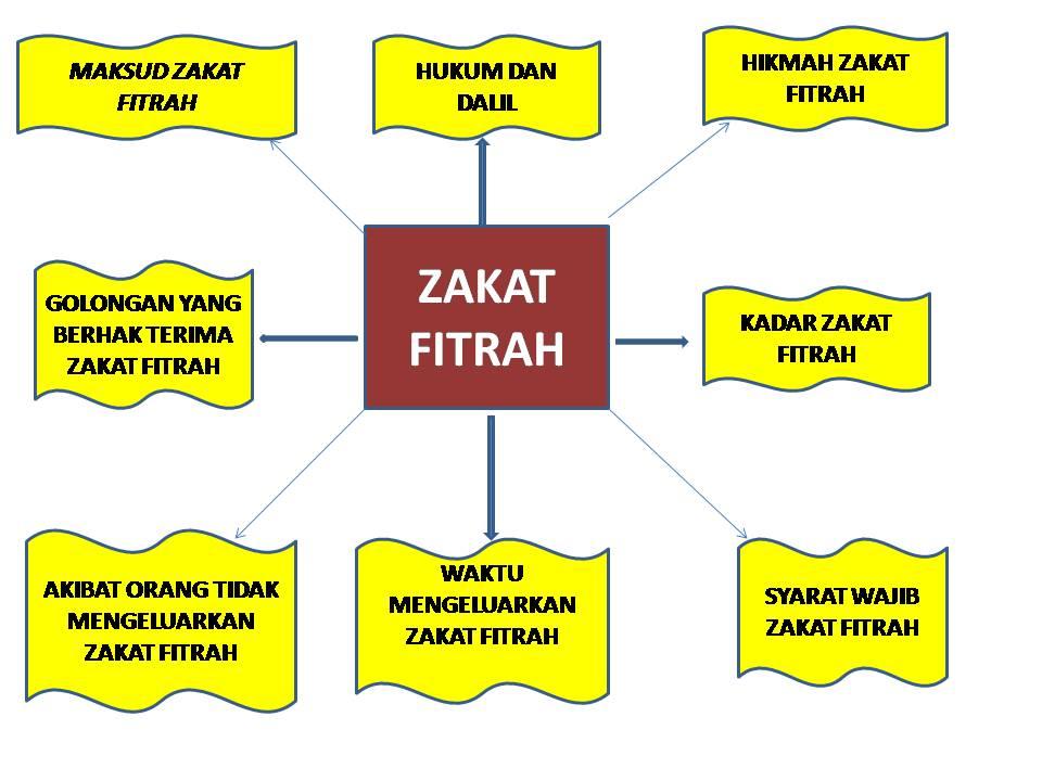 ZAKAT FITRAH: ::::Peta Minda Zakat Fitrah::::