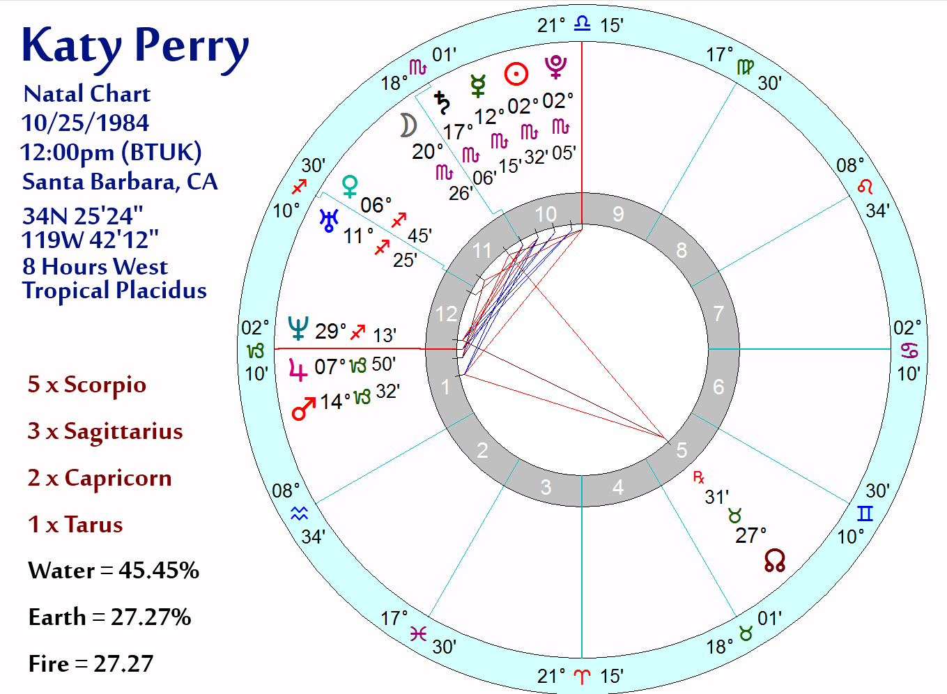 Logicaloptimizer august 2010 dear friends it would appear that i have made a dreadful and catastrophic mistake katy perry is no capricorn the mistake is totally understandable nvjuhfo Images