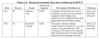 Texto: Miembros estructurales que fueron reforzados en el WTC 2 (NCSTAR 1-1C, tabla 4-6)
