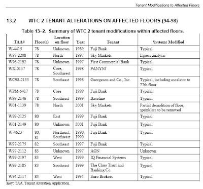 Texto: Sumario de reformas realizadas por los inquilinos en los pisos afectados (NCSTAR 1-1H, tabla 13-2)