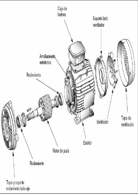 motor el u00c9ctrico monof u00c1sico  partes que complementan al motor