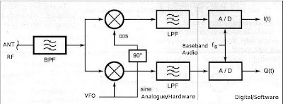 Software Defined Ham Radio A Quick Little Riff On How Sdr Works. What You See Is Basically A Block Diagram Of The Sdr1000 Rf Es In Antenna Goes Through Some Passive Band Pass Filtering And Into Qsd. Wiring. A Diagram How Radio Works At Scoala.co