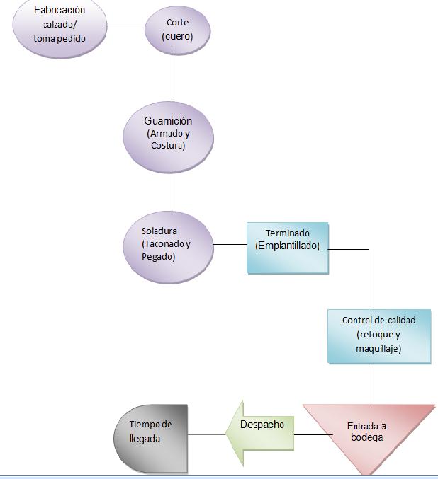 Fdsimadsi85248andreaguayara planear diagrama de flujo del ejemplo de la fbrica de calzado ccuart Choice Image
