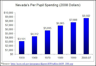 Nevada has nearly tripled education spending, but results have been stagnant