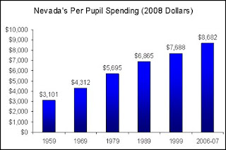 Nevada education spending over the last 50 years