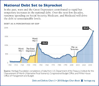 The national debt is out of control