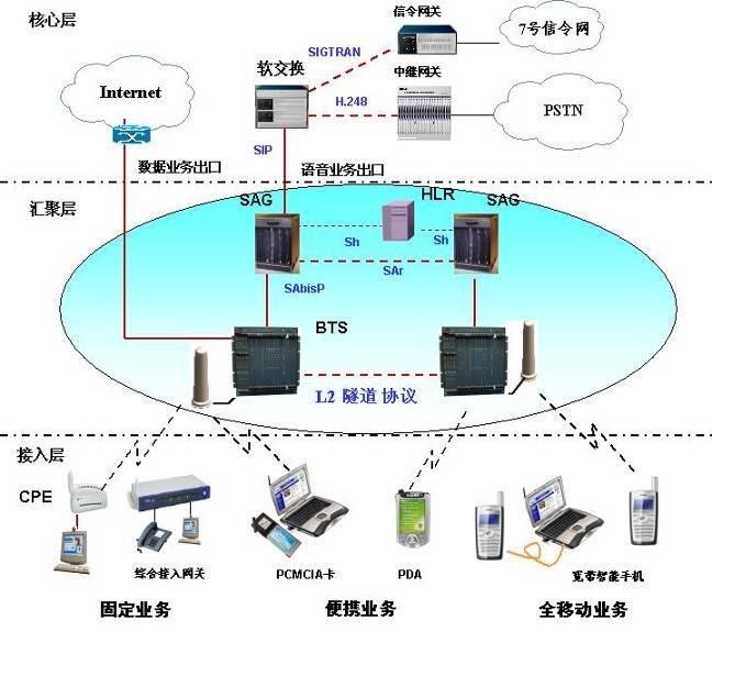 Wireless broadband mcwill network architecture for Architecture wifi