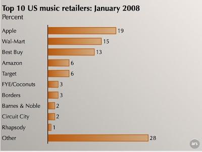 iTunes Makes Apple #1 Music Retailer In U.S.A