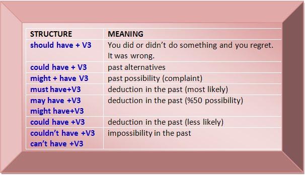 perfect modal verbs grammar pdf