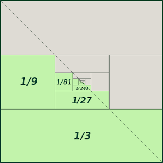 external image Sum+Of+Fractions+Inverse+Powers+of+3%28with+diagonal%29.png