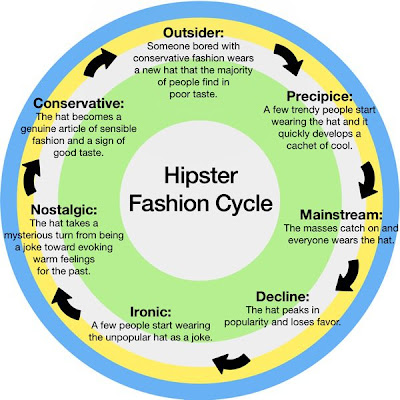 Hipster Fashion Trends on Hipster Fashion And The  Beat